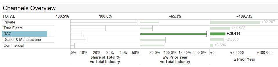 Dataforce Infographic Hybrid channels
