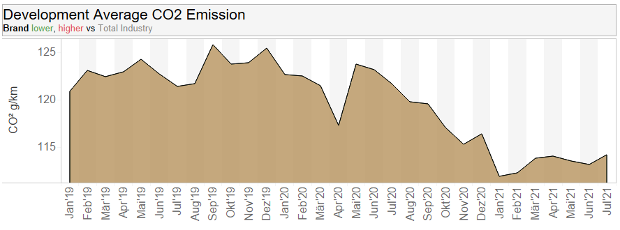 Dataforce Infographic CO2 emission over time