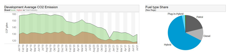 Dataforce Infographic CO2 emission Toyota