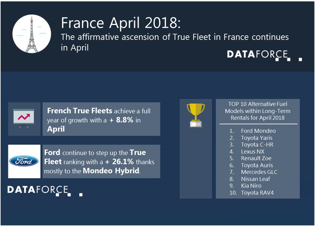 The affirmative ascension of True Fleet in France continues in April