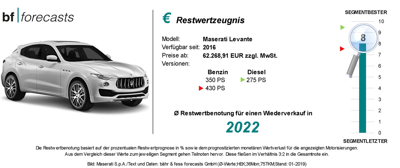 Restwertzeugnis Maserati Levante