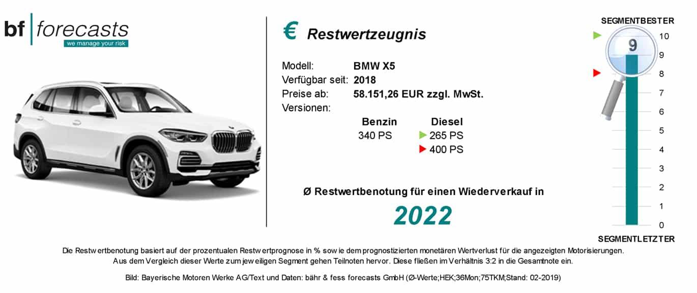 Restwertzeugnis BMW X5