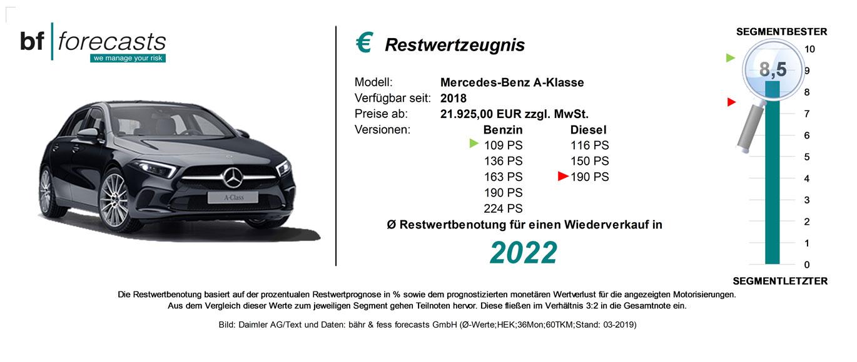 Restwertzeugnis Mercedes A-Klasse