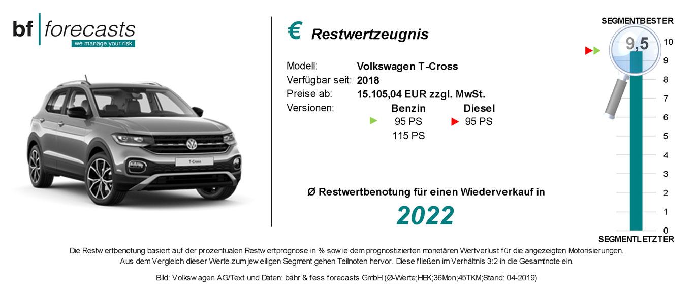 Restwertzeugnis VW T-Cross