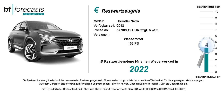 Restwertzeugnis Hyundai Nexo