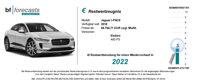 Restwertzeugnis Jaguar I-Pace