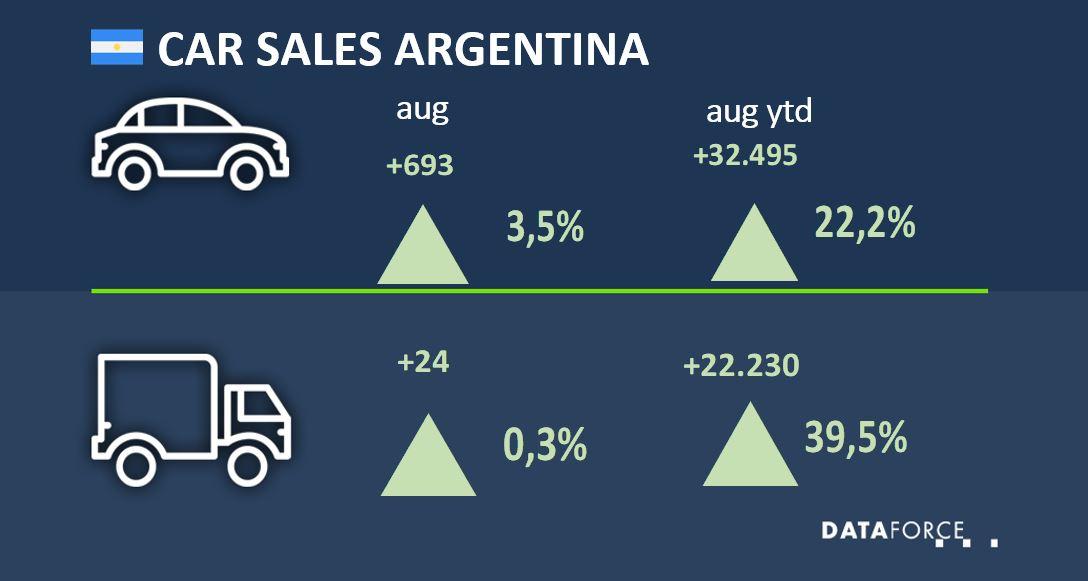 Dataforce Infographic Car Sales Argentina August 2021