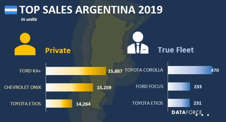 Top Sales Argentina
