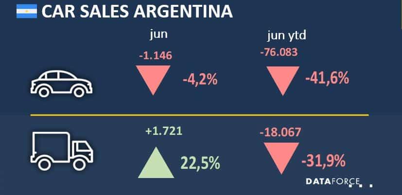 Car Sales Argentina