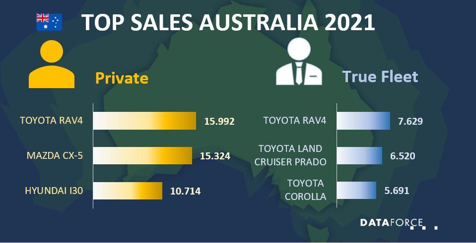 Dataforce Infographic Top Sales Australia August 2021
