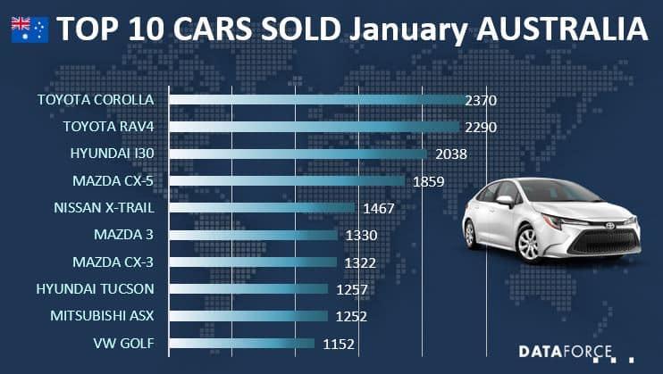 Top 10 Car Sales Australia