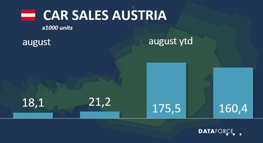 Dataforce Infographic Car Sales Austria August 2021