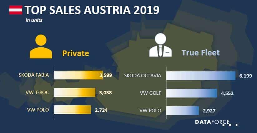 Top Sales Austria
