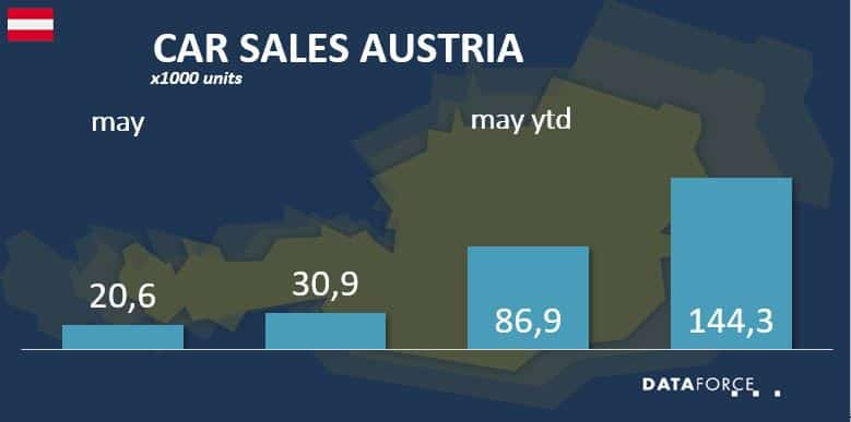 Car Sales Austria
