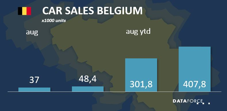 Car Sales Belgium