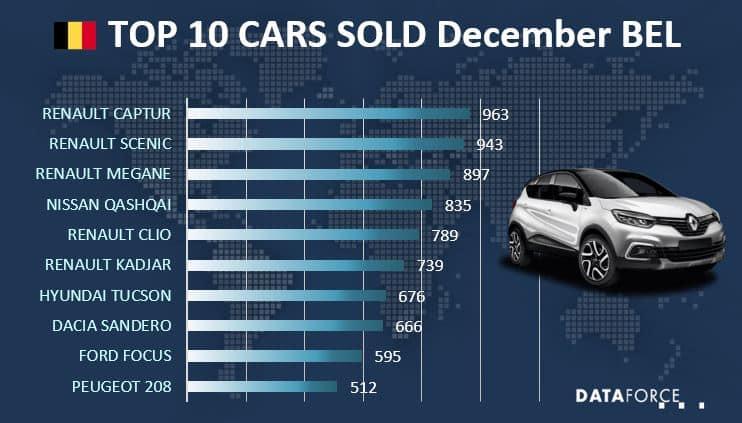 Top 10 Car Sales Belgium