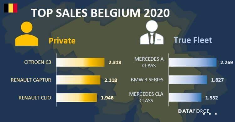 Top Sales Belgium
