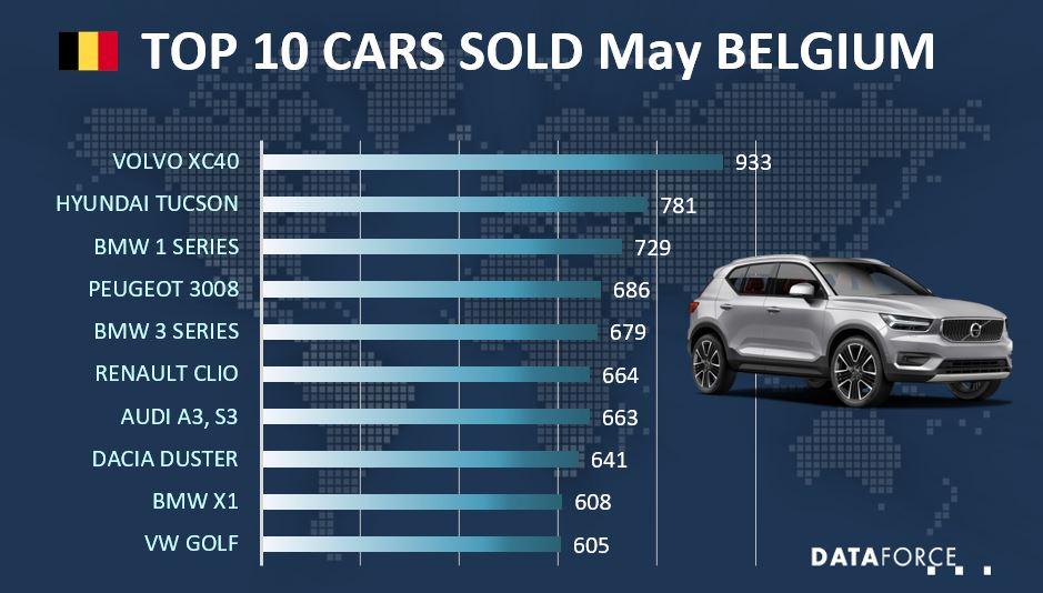 Top 10 Car Sales