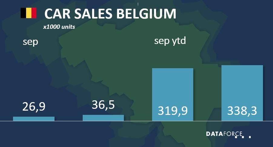 Dataforce Infographic Car Sales Belgium September 2021