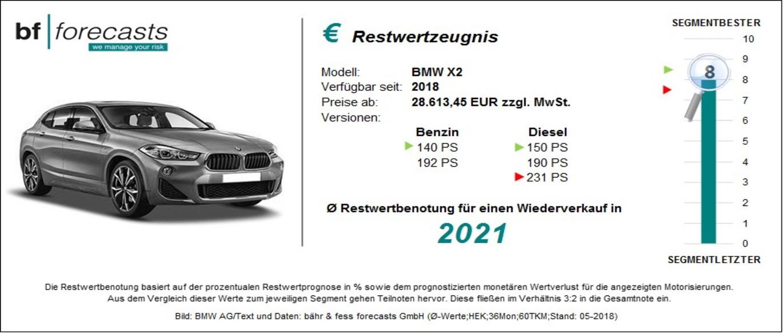 Restwertzeugnis BMW X2