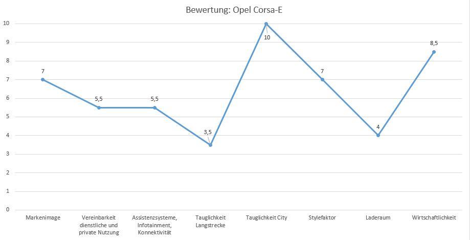 Bewertung Opel Corsa-e