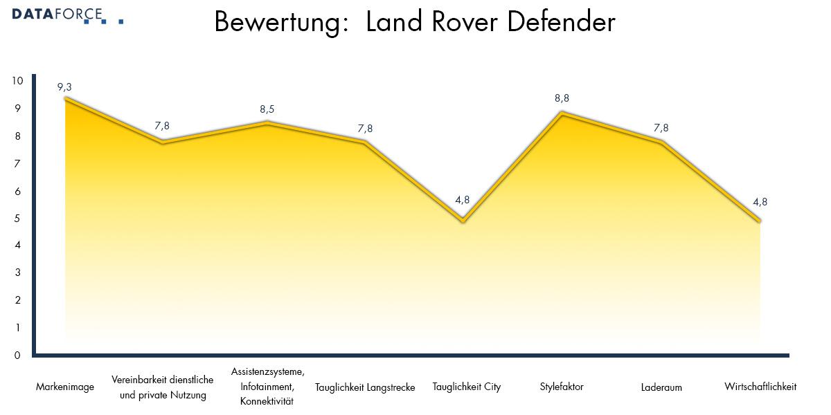 Bewertung Land Rover Defender