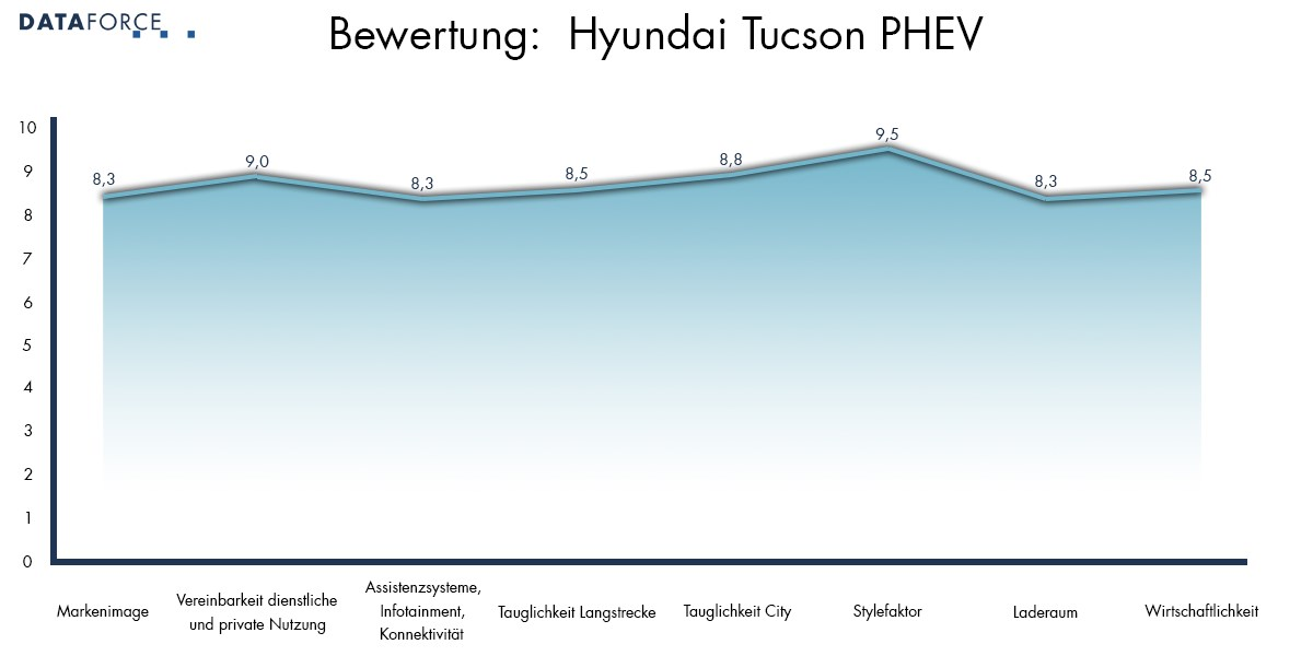 Bewertung Hyundai Tucson PHEV