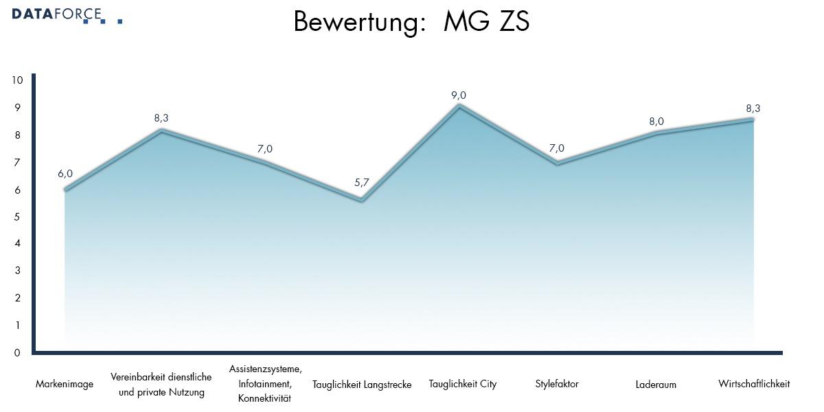 Bewertung MG ZS