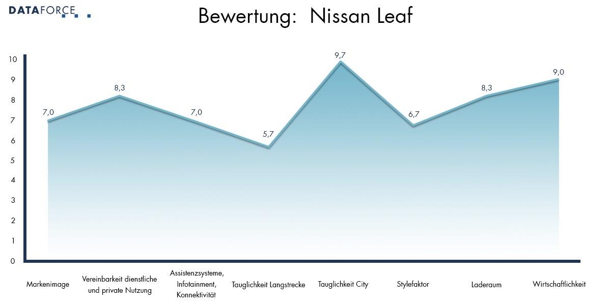 Bewertung Nissan Leaf