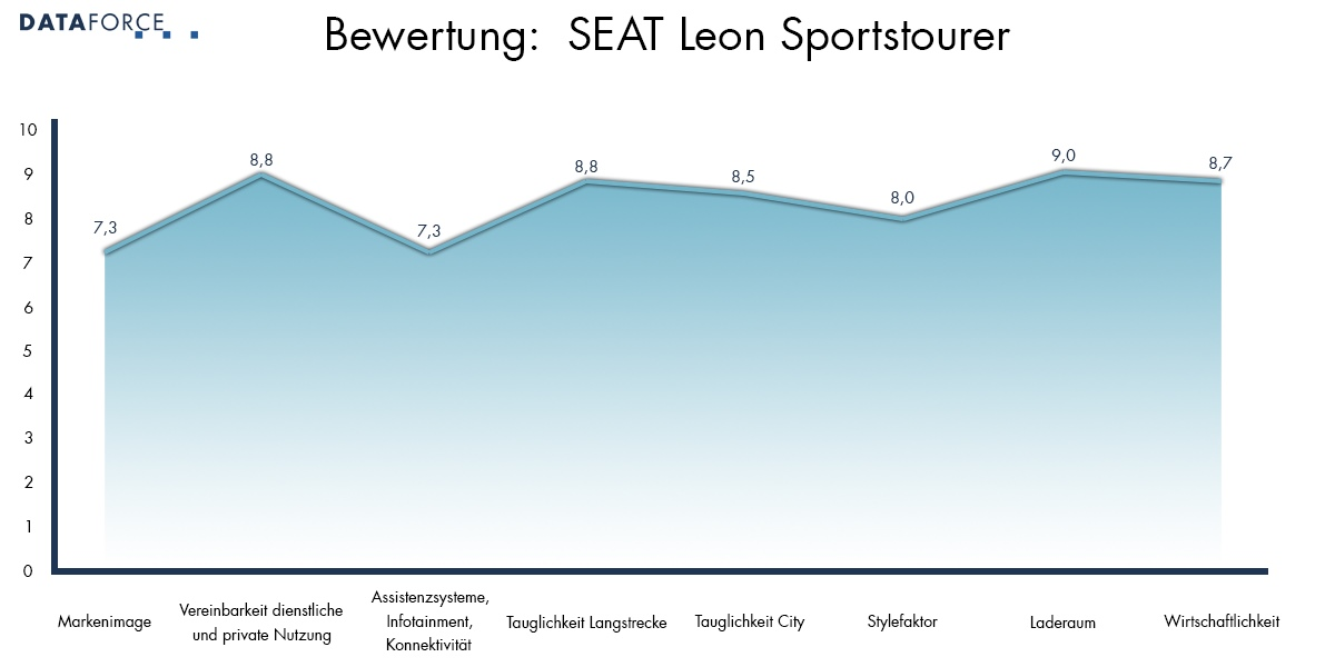 Bewertung SEAT Leon
