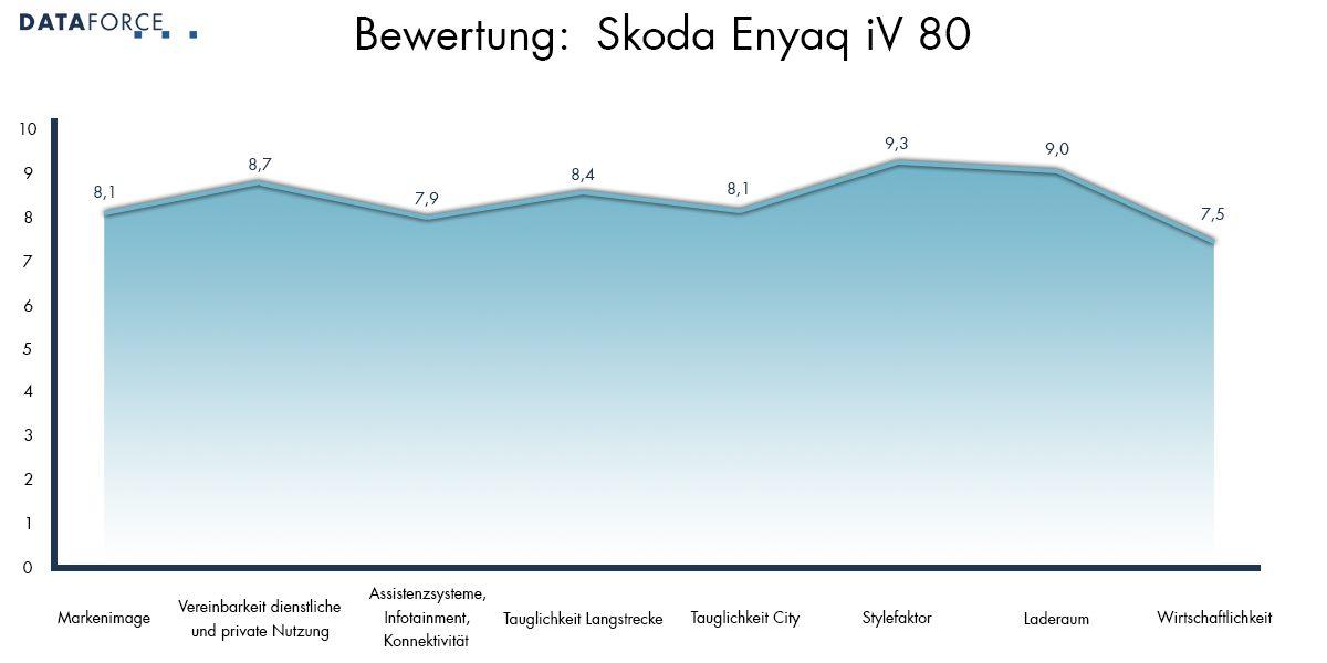 Bewertung Skoda Enyaq