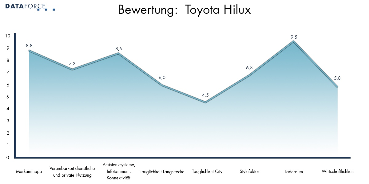 Bewertung Toyota Hilux