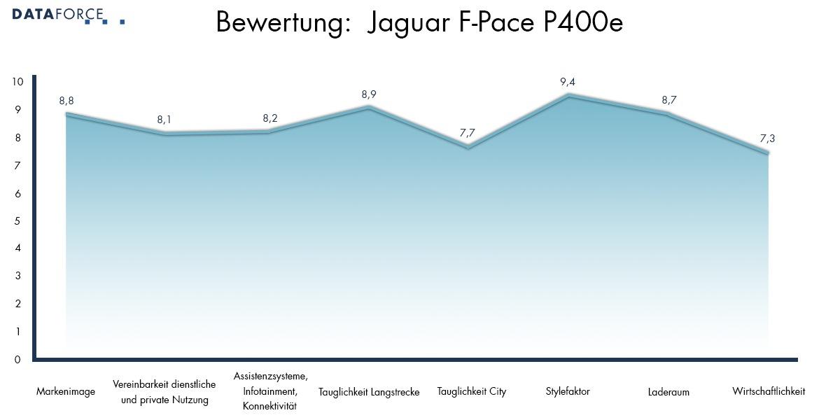 Bewertung Jaguar F-Pace
