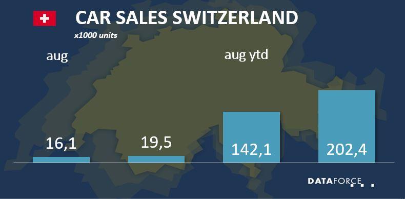 Car Sales Switzerland