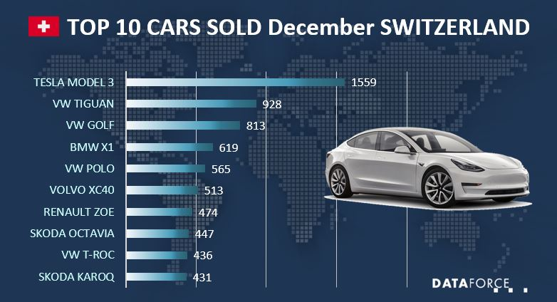Top 10 Car Sales Switzerland
