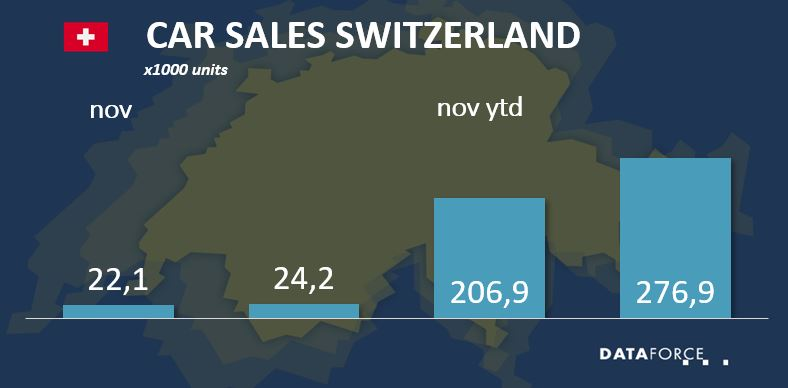 Infographic Switzerland