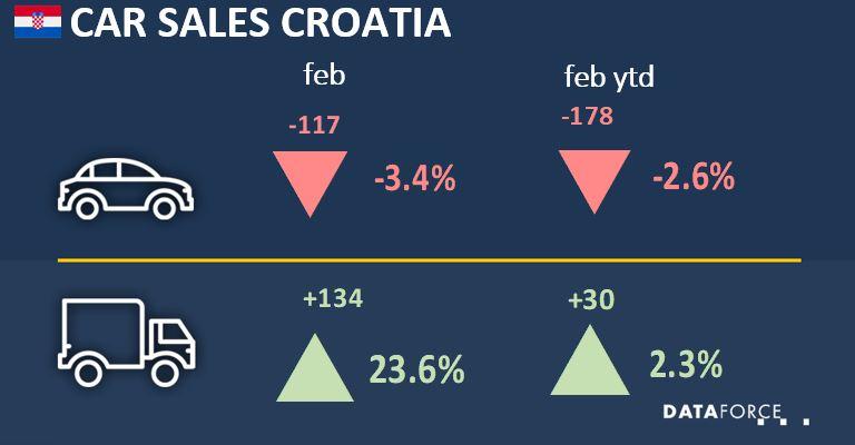 Car Sales Croatia