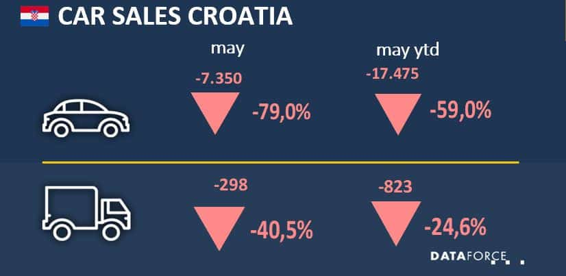Car Sales Croatia