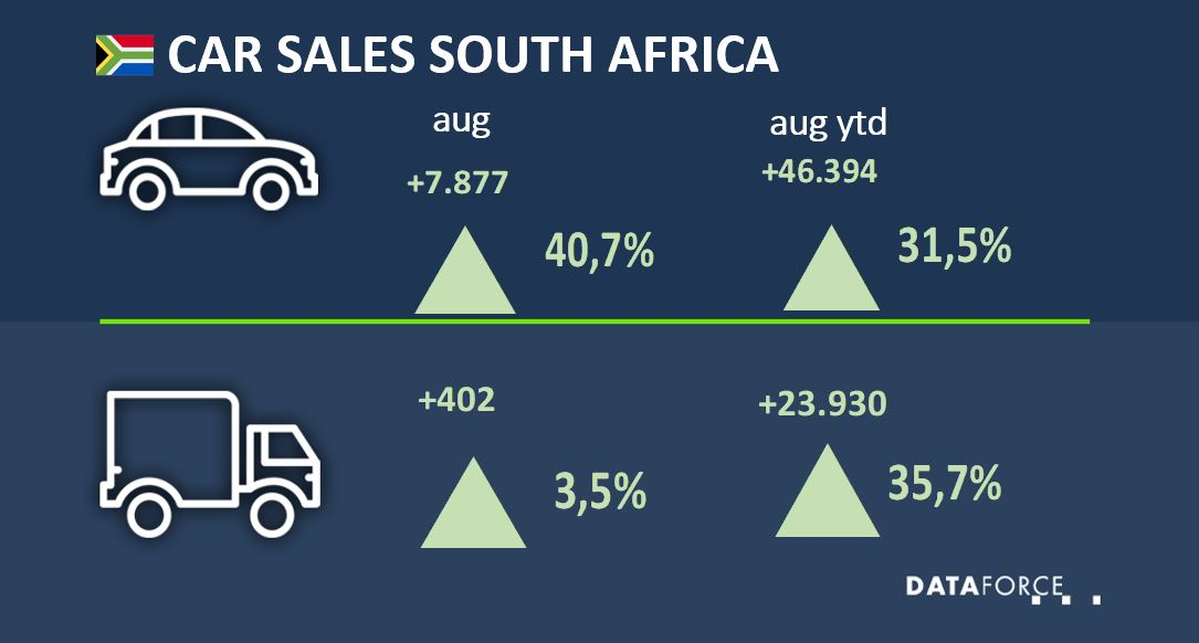 Dataforce Infographic Car Sales South Africa August 2021