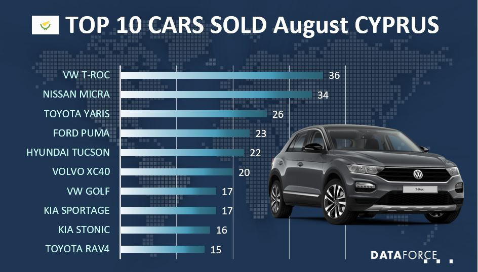 Dataforce Infographic Top 10 Cars Cyprus August 2021