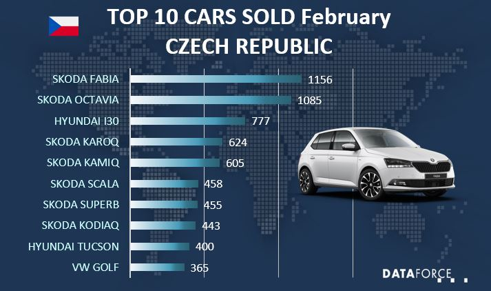 Top 10 Car Sales Czech Republic
