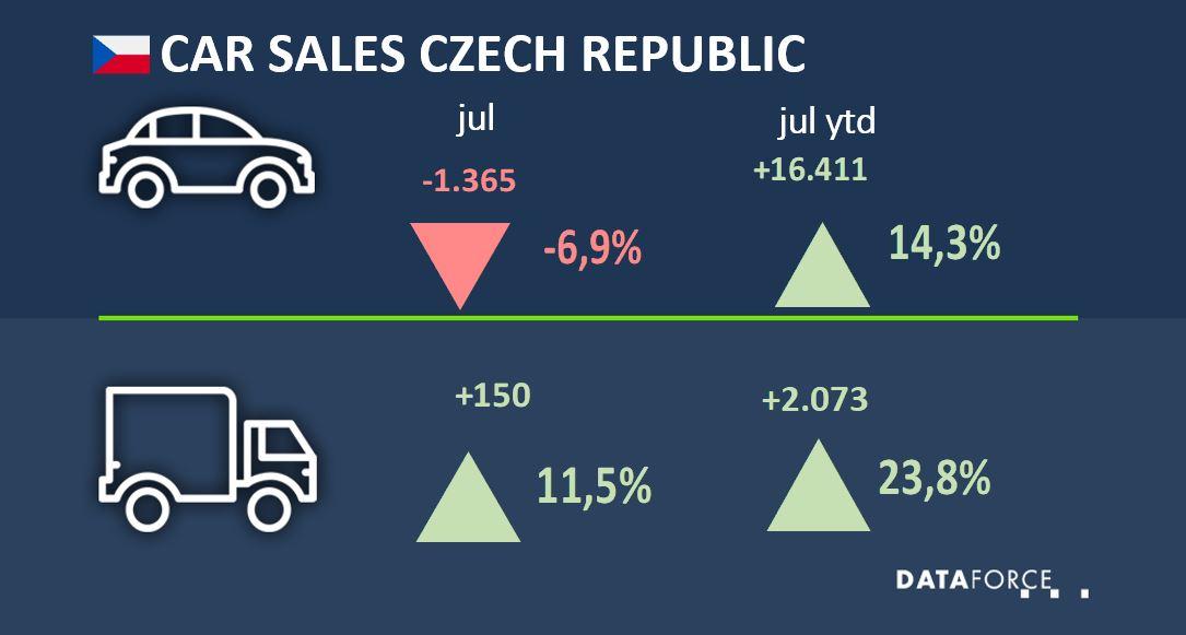 Dataforce Infographic Car Sales Czech Republic July 2021