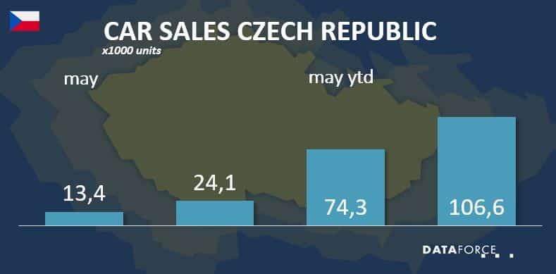 Car Sales CZ