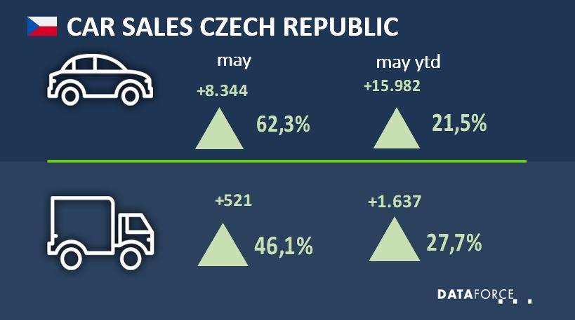 Car Sales Czech Republic