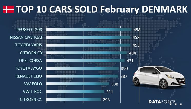Top 10 Car Sales Denmark