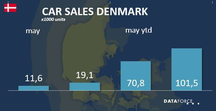 Car Sales Denmark