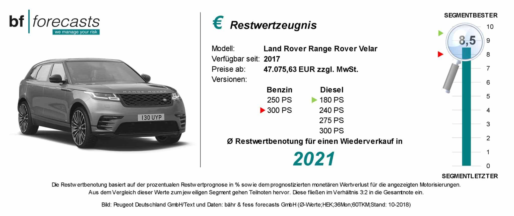 Restwertzeugnis Range Rover Evoque