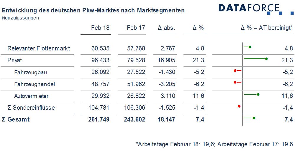 Infografik Marktsegmente
