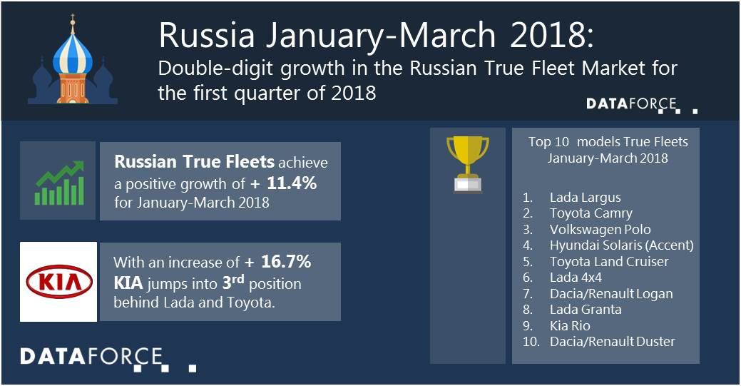 Infographic Russia