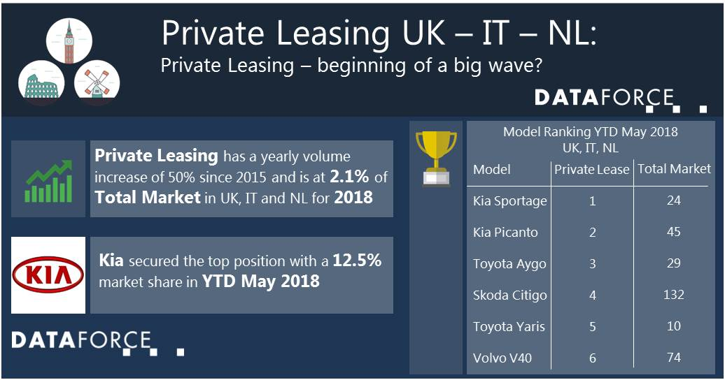 Infographic Private Leasing